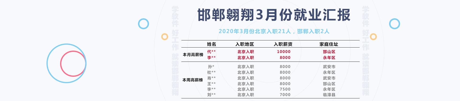 邯郸翱翔本周就业排行榜